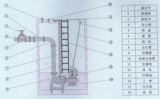 管材管件 压力容器  结构说明 该系列潜水排污泵由电机与泵两部份组成